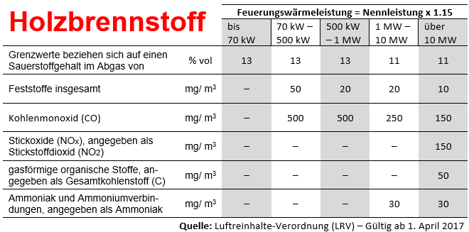 LRV Grenzwerte Holzbrennstoff